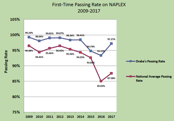 NAPLEX Passing Rate